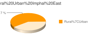 Imphal East census population
